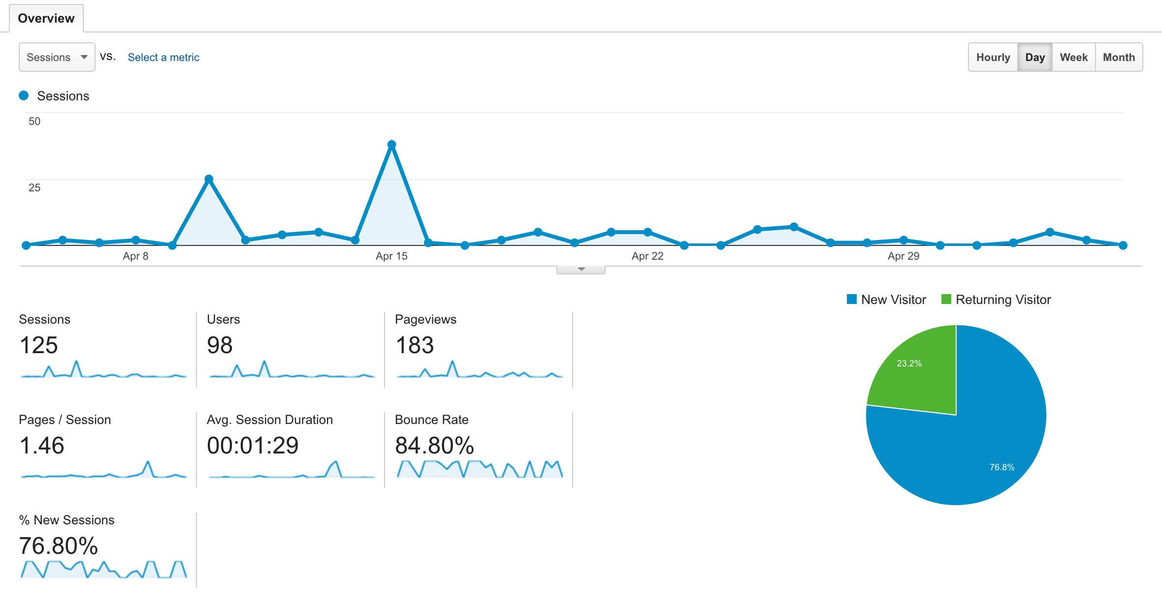 One google analytics report screen